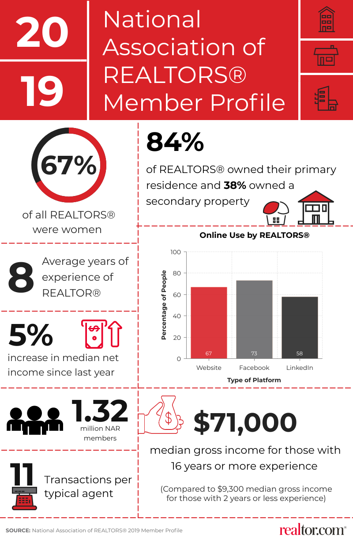 2019 NAR Member Profile Highlights